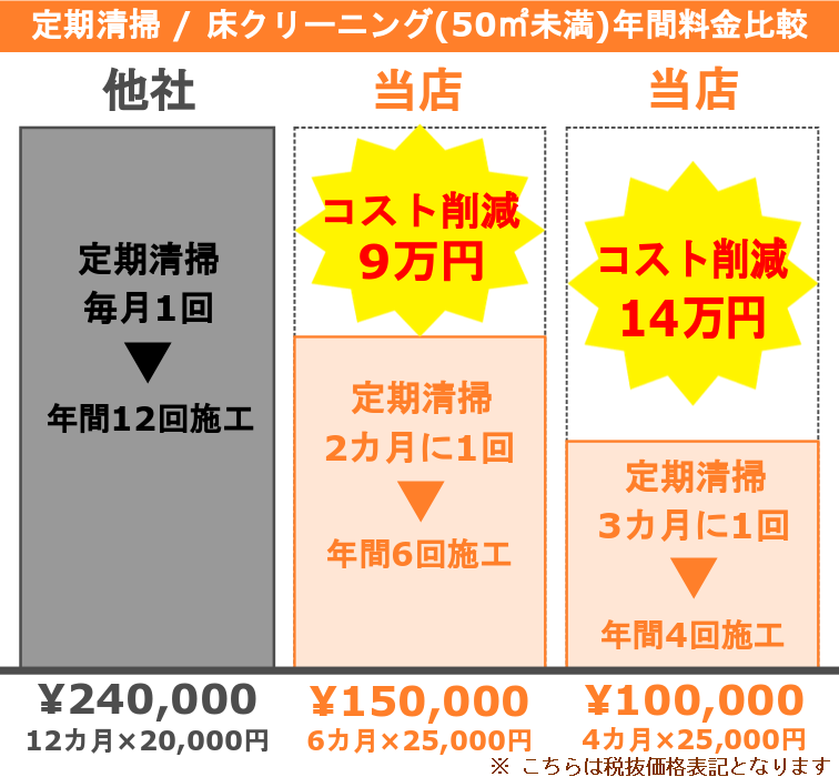 店舗クリーニング/定期清掃年間料金比較表